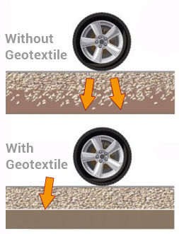 Geotextiles with and without